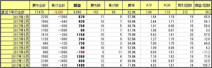 2017_01~12成績