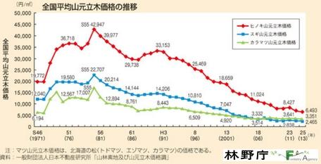 山元立木価格の推移