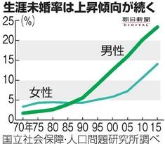 生涯未婚率は上昇傾向が続く