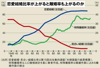 恋愛結婚比率と離婚率の関係