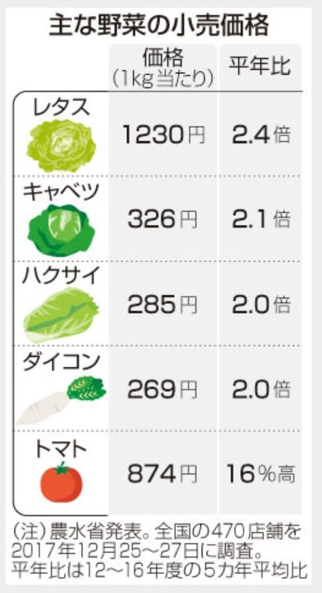 2017年末における野菜の価格