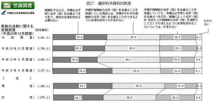 平成24年家族の法制に関する世論調査