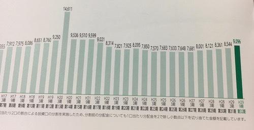 ジャパンリアルエステイト投資法人 分配水準は上昇傾向?