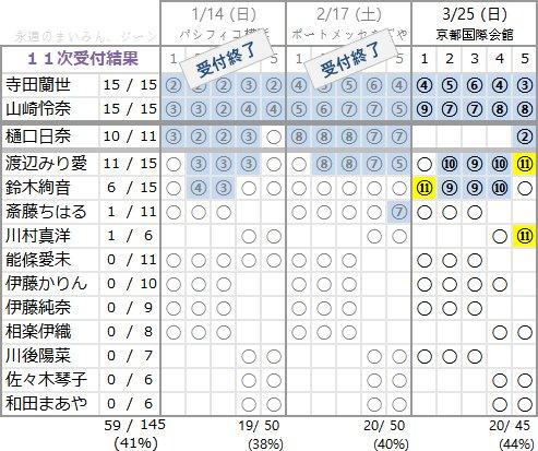 乃木坂466アンダーアルバム「僕だけの君」個別握手会 第11次完売状況