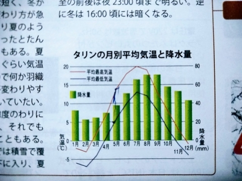 タリン年間平均気温