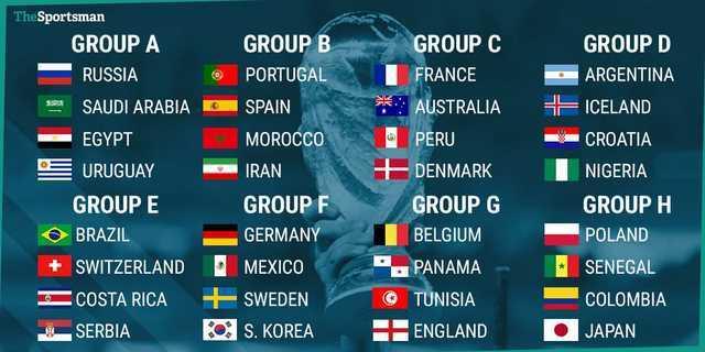 WorldCup2018 グループリーグ