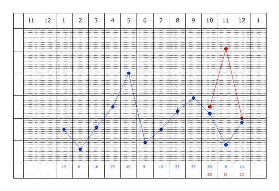 比較データ グラフ