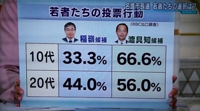 名護市長選挙