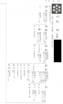 中院家系図(旧華族家系大成・霞会館)2