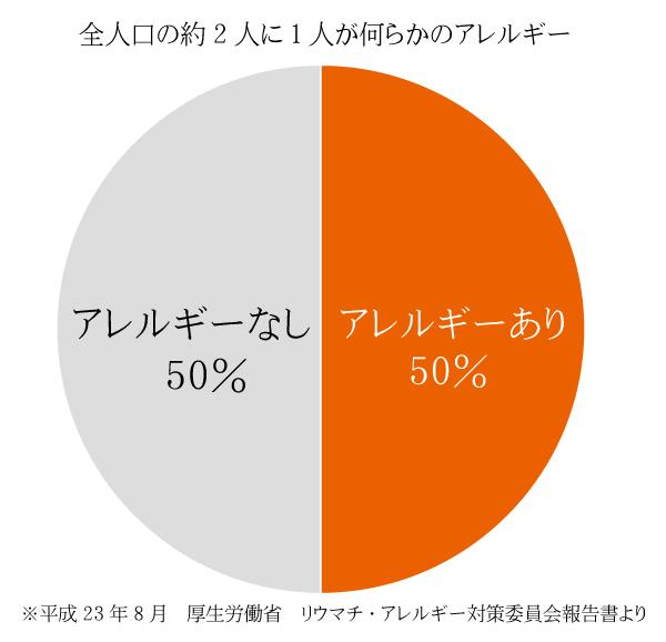 日本人の2人に1人がアレルギー疾患という現実