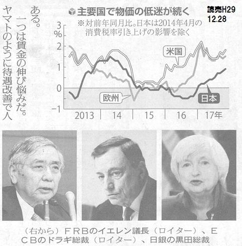 物価上昇率 先進国