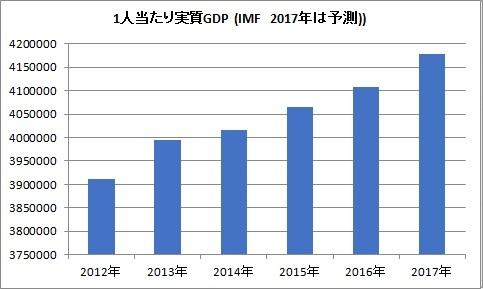 日本 1人当たり実質GDP