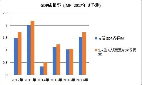 1人当たり実質GDP 成長率