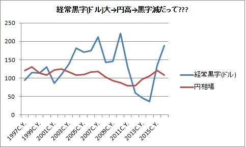 経常収支→為替?2