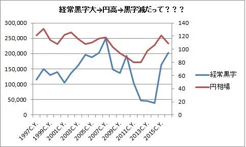 経常収支→為替?1