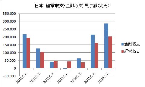 日本 経常収支 金融収支 黒字