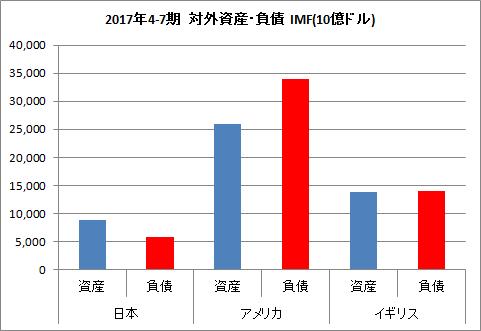 日 米 英 対外資産 負債