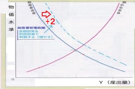 総需要曲線 シフト