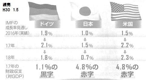 ドイツ 財政黒字 日本 財政赤字