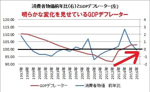 消費者物価 GDPデフレーター