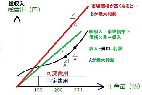 供給曲線の導出 限界費用曲線