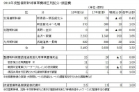 18年度整備新幹線事業費線区別配分