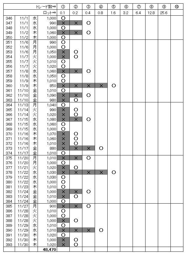 月間勝敗表(2017.11)