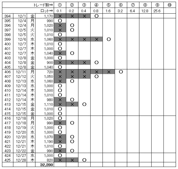 月間勝敗表(2017.12)