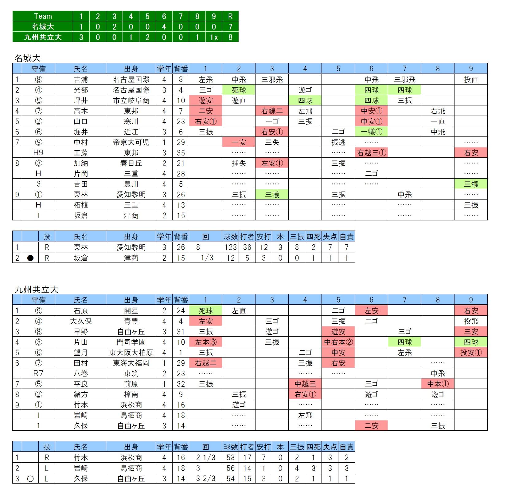 20171111名城大×九州共立大
