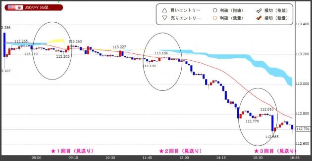 ハイレバFXトレードチャート(17.12.28)