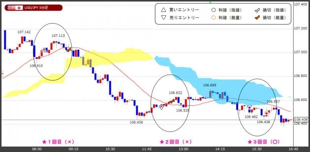 ハイレバFXトレードチャート(18.02.26)