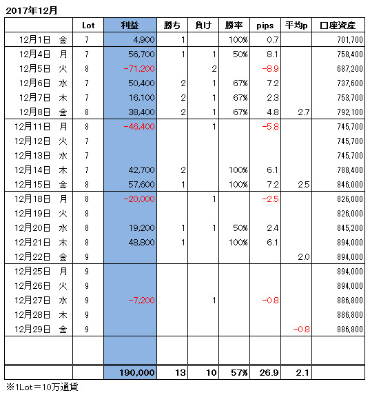 ハイレバFXトレード月間収支(17.12)