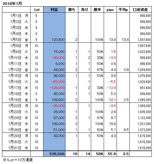 ハイレバFXトレード月間収支(18.01)