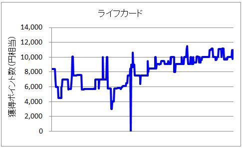 ライフカード案件のポイント変動グラフ