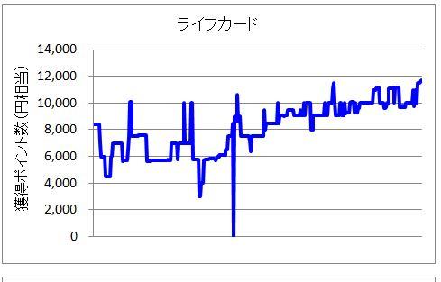 ハピタスのライフカード案件ポイント変動グラフ