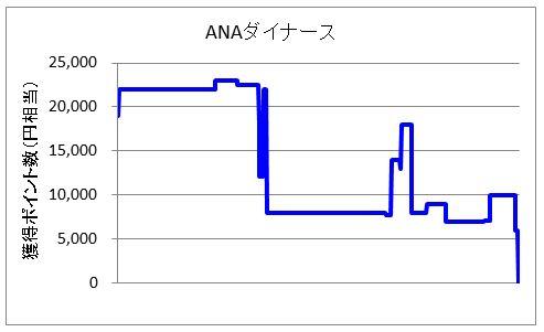 ANAダイナースクラブカード案件が完全消失