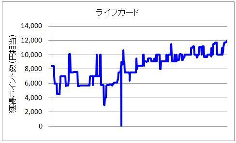 ライフカード案件のポイント獲得額推移グラフ