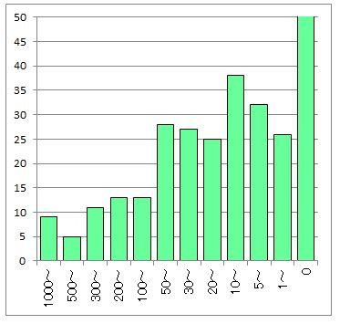 日本ブログ村のマイレージINポイント度数分布