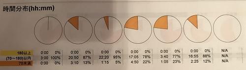 低血糖円グラフ - コピー