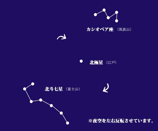 北斗七星 カシオペア座2