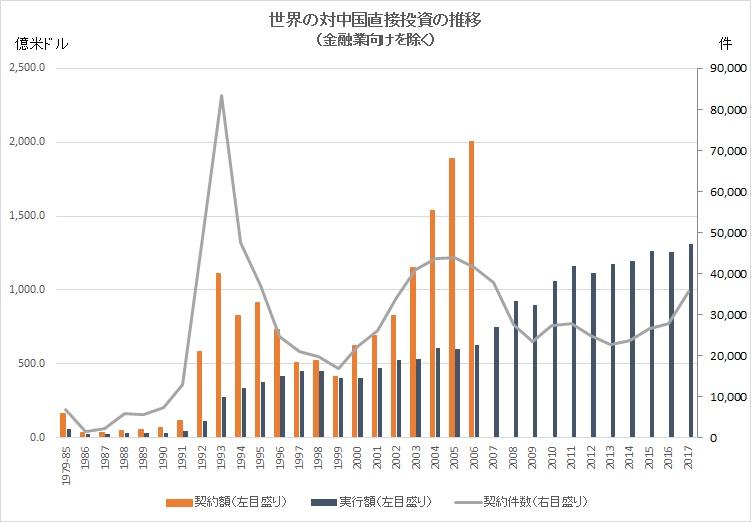 世界の対中国直接投資の推移