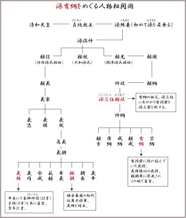 源有綱家系図