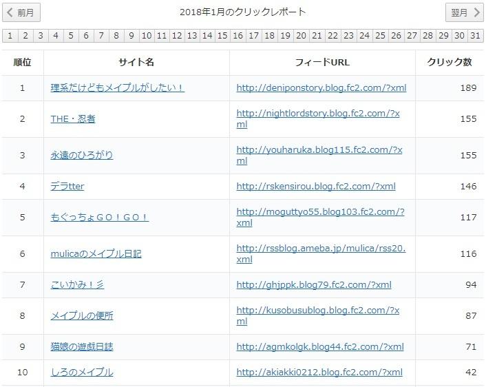 yukari2018年1月レポート