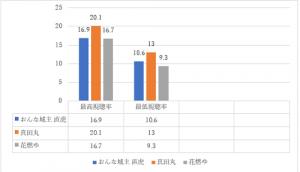 視聴率グラフ3