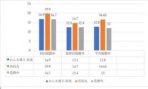 視聴率グラフ2