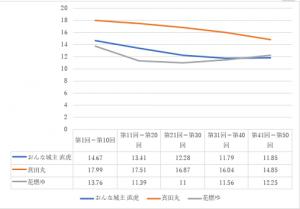 視聴率グラフ1