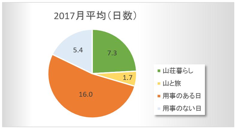 2017月平均