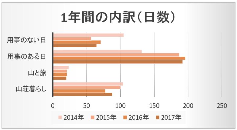 2017日数内訳