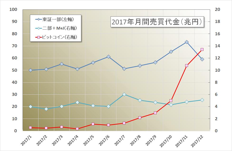 2017東証BTC月間売買代金