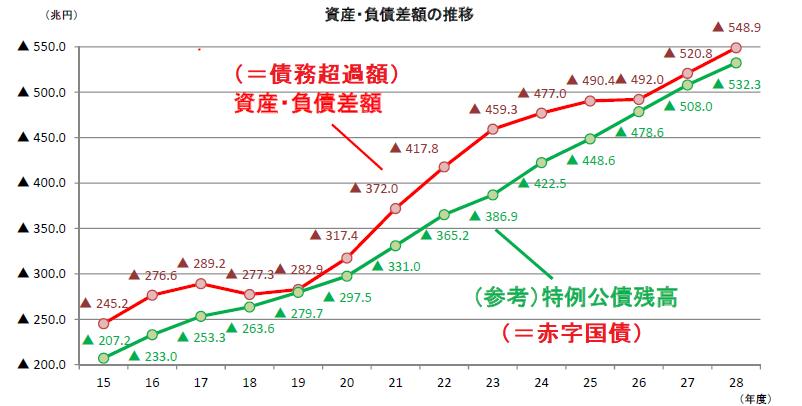 20180131財務省BS債務超過推移